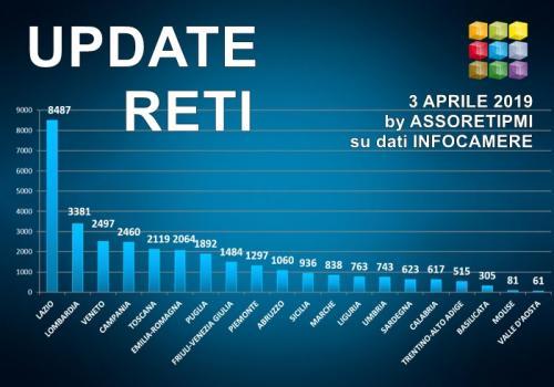 3 Aprile 2019: 5347 Contratti di Rete con 32.223 imprese