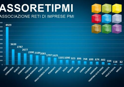 RETI DI IMPRESE REPORT 3 MARZO 2020 by ASSORETIPMI su dati INFOCAMERE