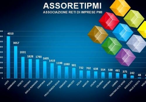 Il 2018 delle Reti d'Impresa parte di slancio, a Gennaio sono 23.352 le imprese aggregate in 4.318 contratti.