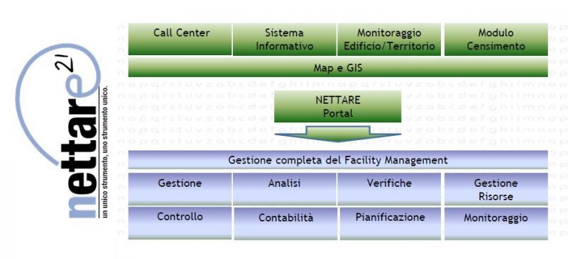 NETTARE21 - SOLUZIONI IT PER IL FACILITY MANAGEMENT